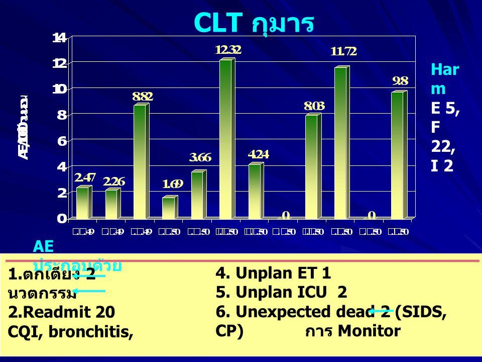 CLT กุมาร Harm E 5, F 22, I 2 AE ประกอบด้วย ตกเตียง 2 นวตกรรม