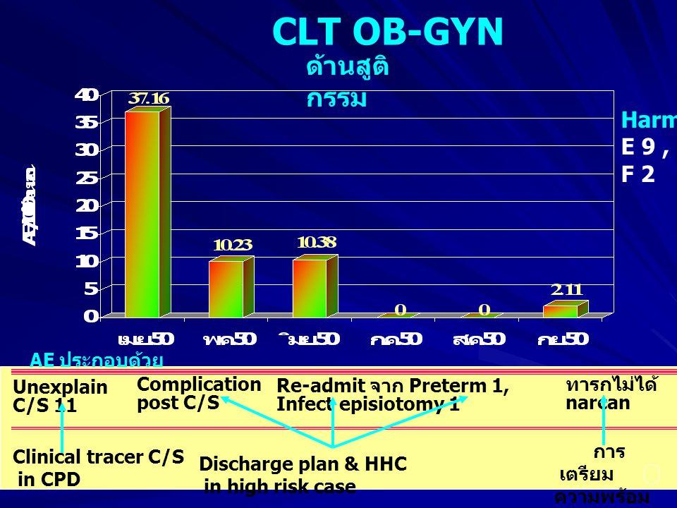 CLT OB-GYN ด้านสูติกรรม Harm E 9 , F 2 AE ประกอบด้วย Unexplain C/S 11