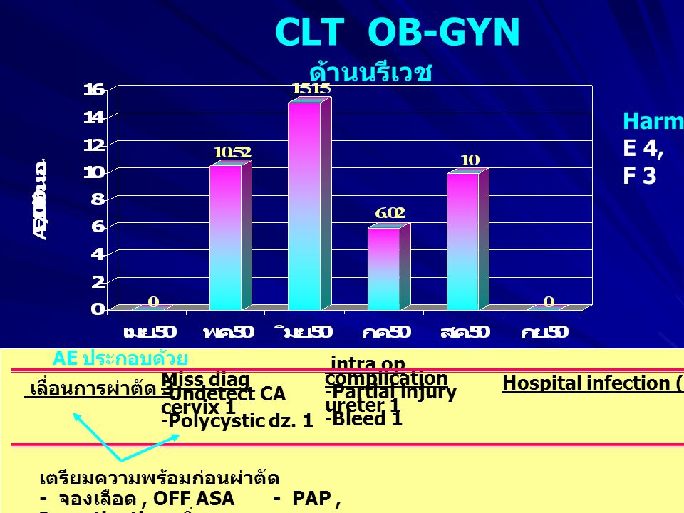 CLT OB-GYN ด้านนรีเวช Harm E 4, F 3 intra op complication Miss diag
