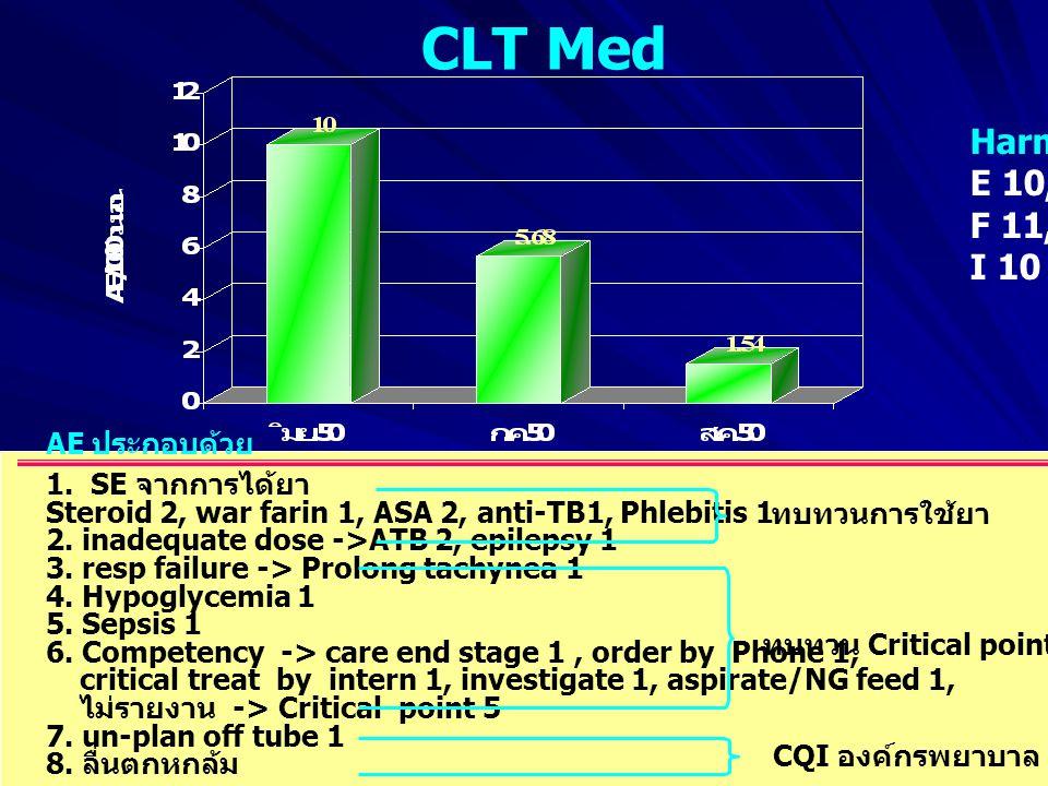 CLT Med Harm E 10, F 11, I 10 AE ประกอบด้วย 1. SE จากการได้ยา