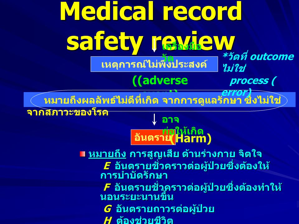 Medical record safety review เหตุการณ์ไม่พึงประสงค์