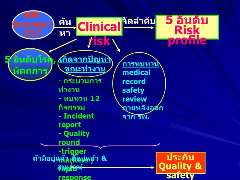 5 อันดับ Risk profile Clinical risk