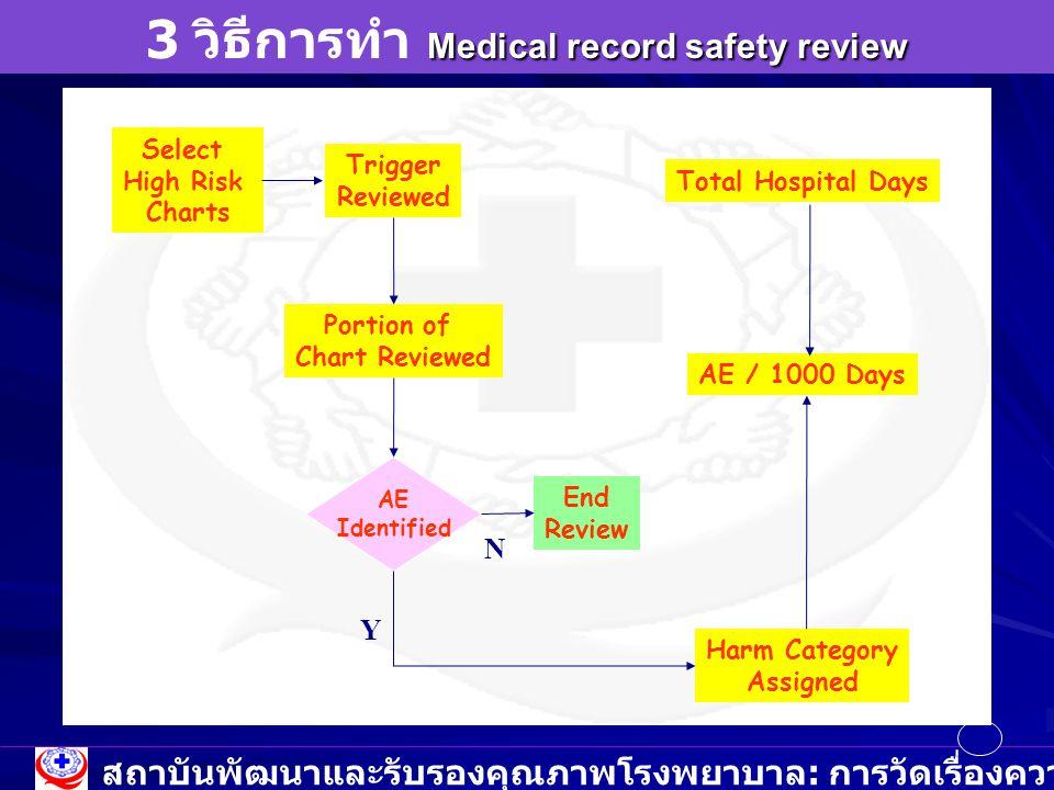 3 วิธีการทำ Medical record safety review
