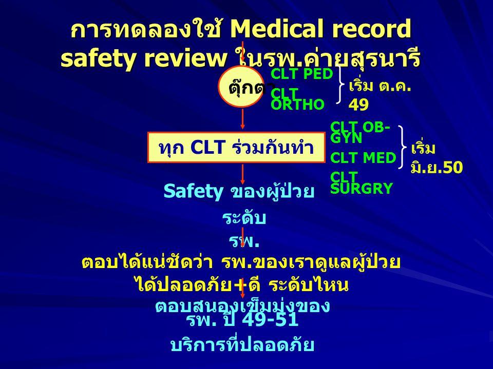 การทดลองใช้ Medical record safety review ในรพ.ค่ายสุรนารี
