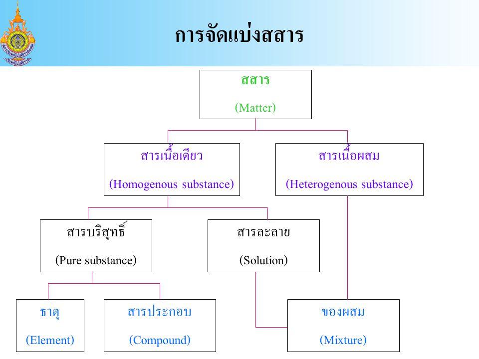 การจัดแบ่งสสาร สสาร (Matter) สารเนื้อเดียว (Homogenous substance)