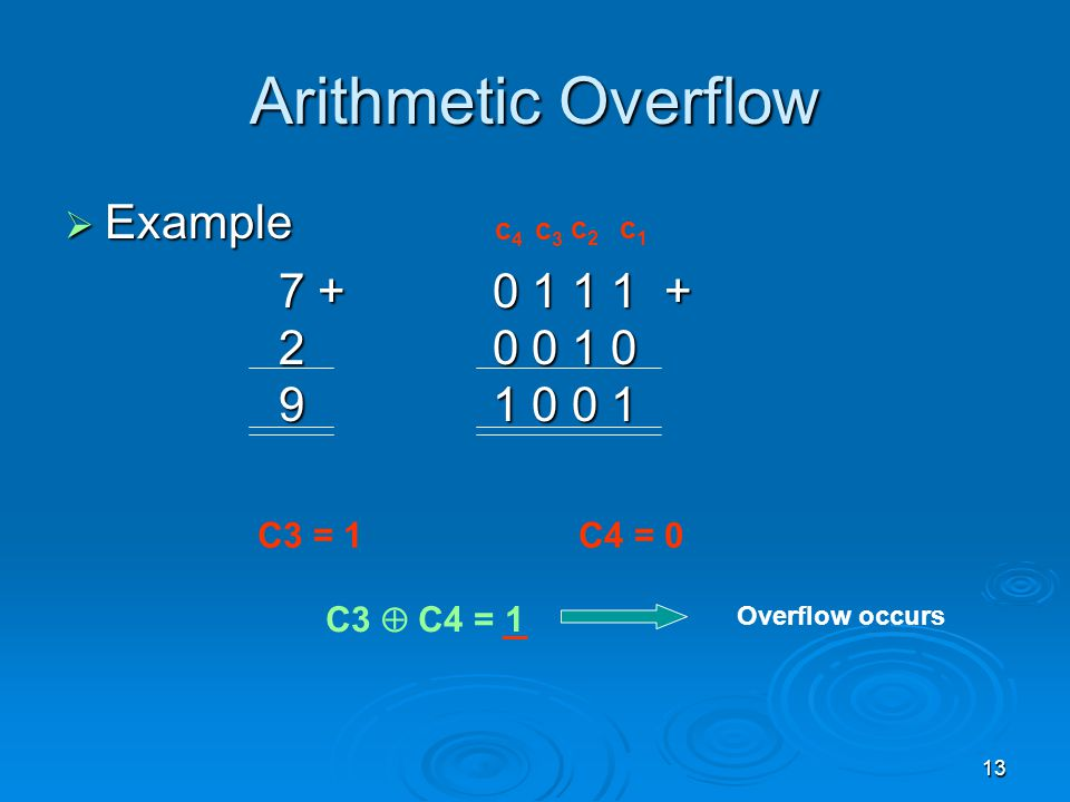 Arithmetic Overflow Example 7 + 0 1 1 1 + 2 0 0 1 0 9 1 0 0 1