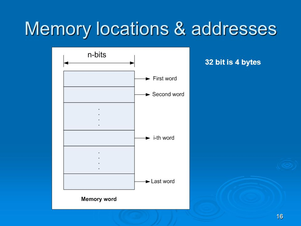 Memory locations & addresses