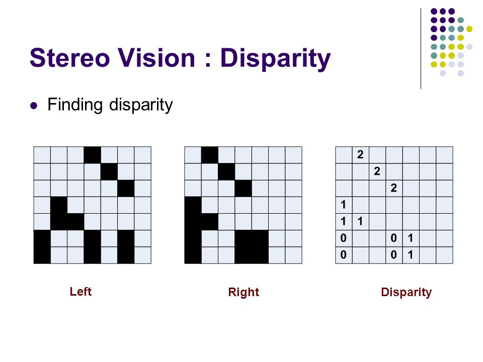 Stereo Vision : Disparity