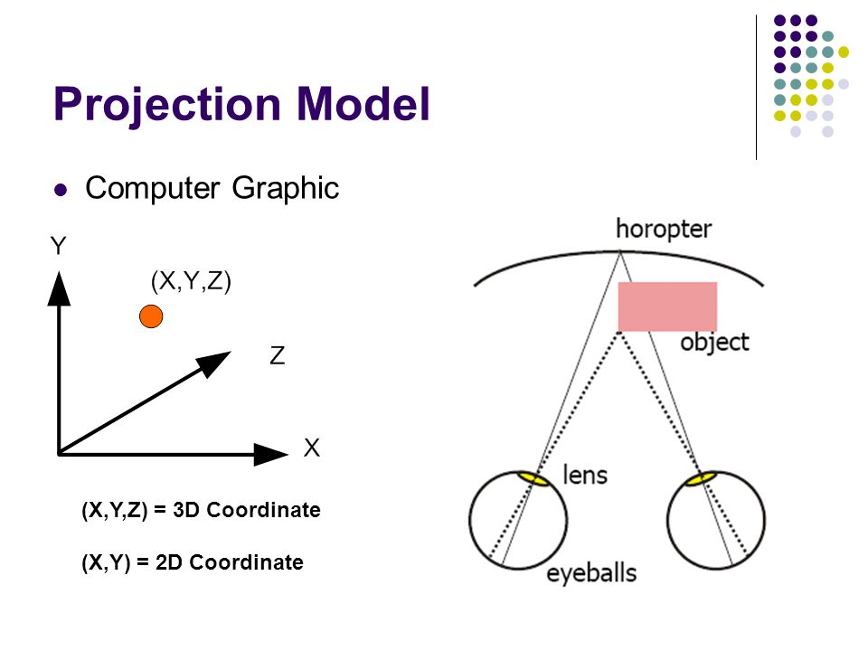 Projection Model Computer Graphic (X,Y,Z) = 3D Coordinate