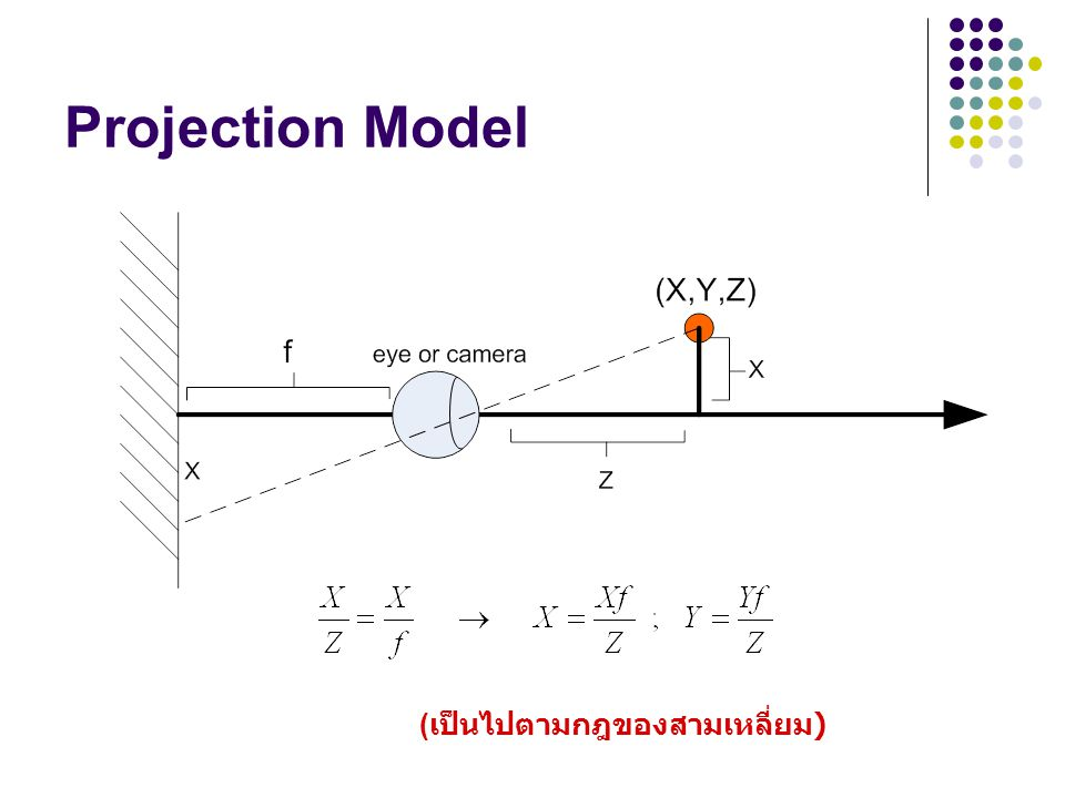 Projection Model (เป็นไปตามกฎของสามเหลี่ยม)