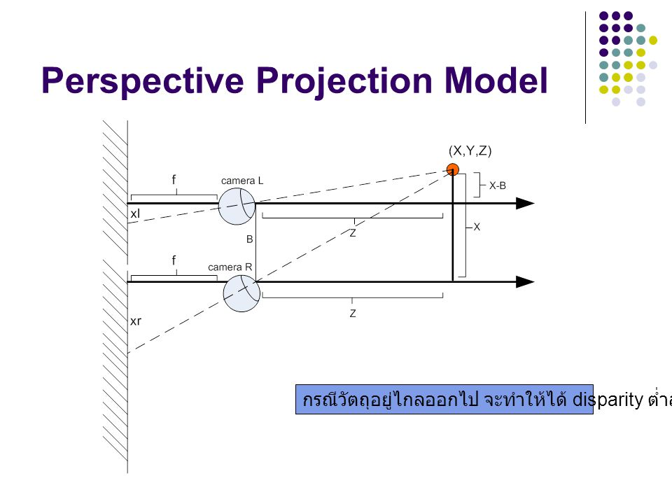 Perspective Projection Model