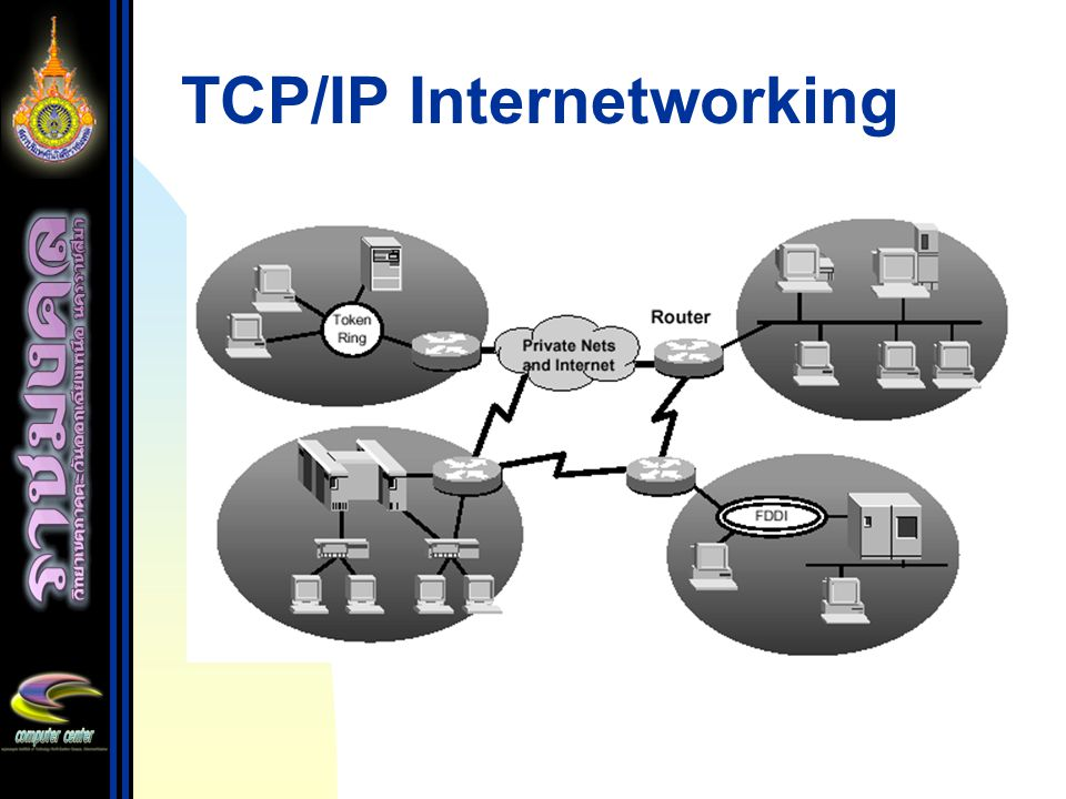 TCP/IP Internetworking
