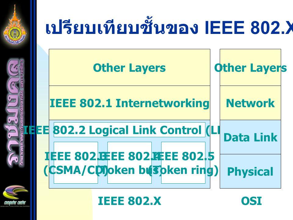 เปรียบเทียบชั้นของ IEEE 802.X กับ OSI