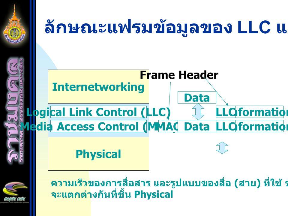 ลักษณะแฟรมข้อมูลของ LLC และ MAC