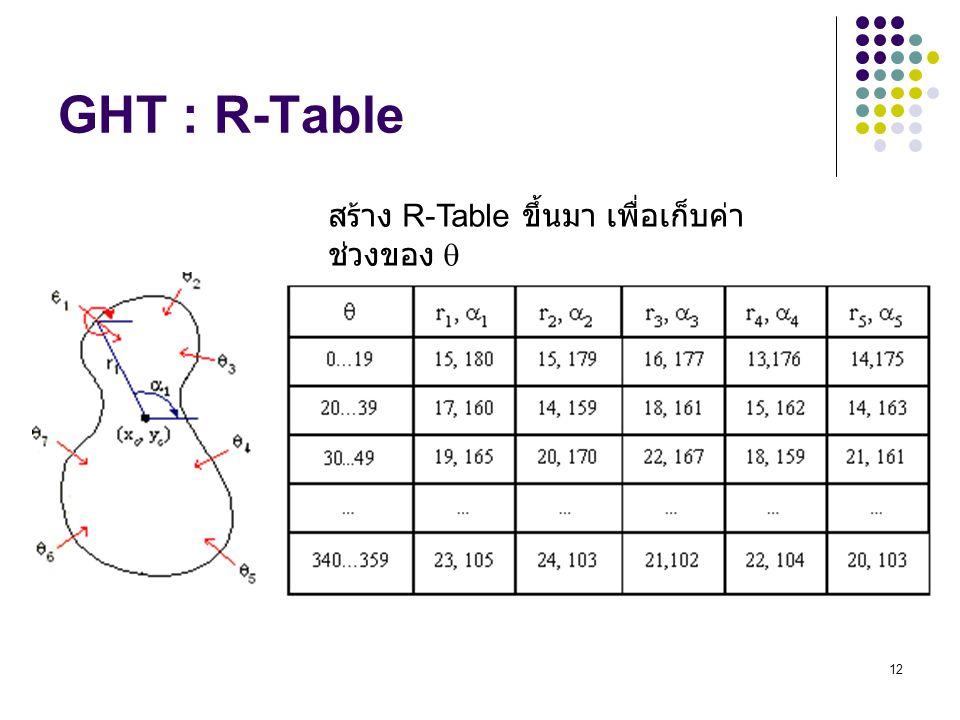 GHT : R-Table สร้าง R-Table ขึ้นมา เพื่อเก็บค่าช่วงของ 