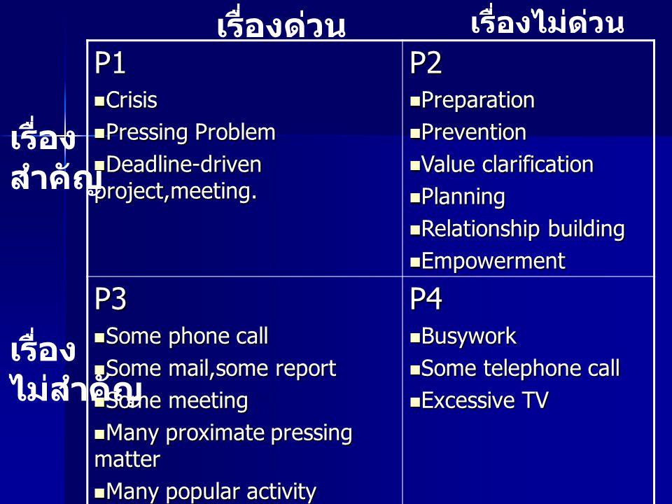 เรื่องด่วน เรื่อง สำคัญ เรื่อง ไม่สำคัญ เรื่องไม่ด่วน P1 P2 P3 P4