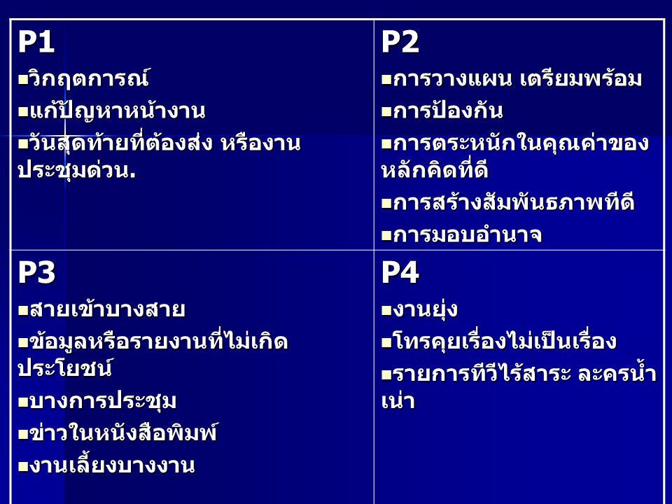 P1 P2 P3 P4 วิกฤตการณ์ แก้ปัญหาหน้างาน