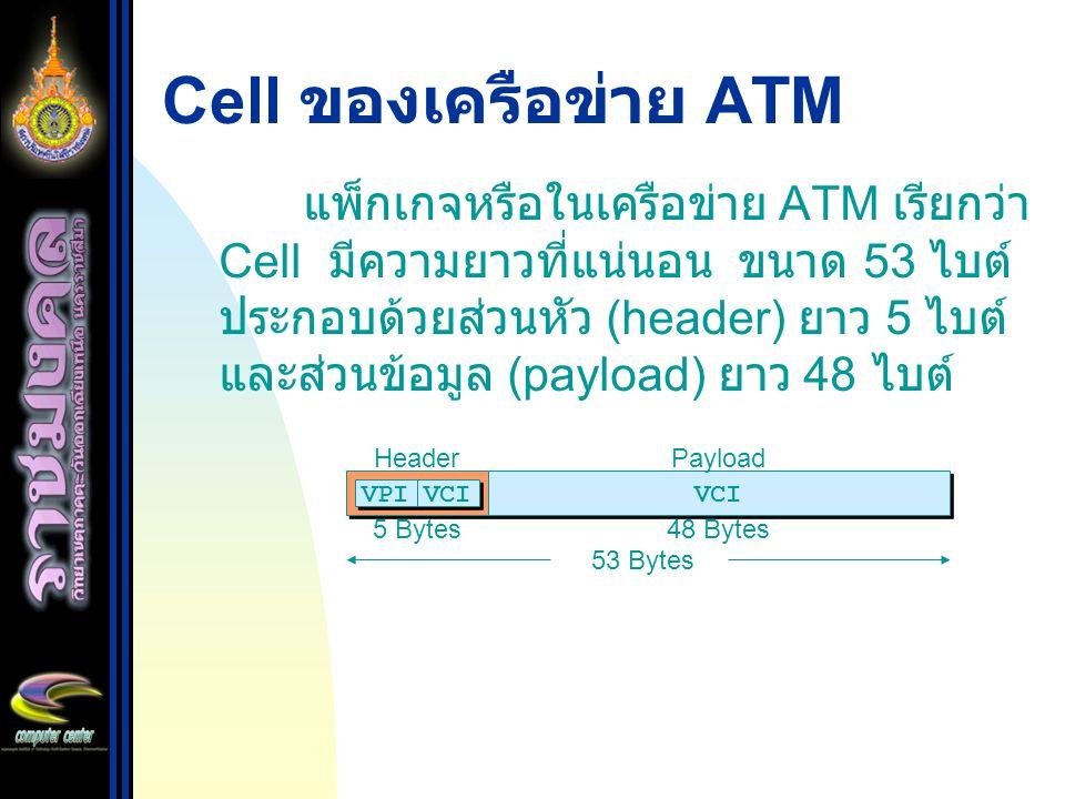 Cell ของเครือข่าย ATM