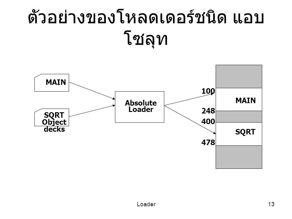 ตัวอย่างของโหลดเดอร์ชนิด แอบโซลุท