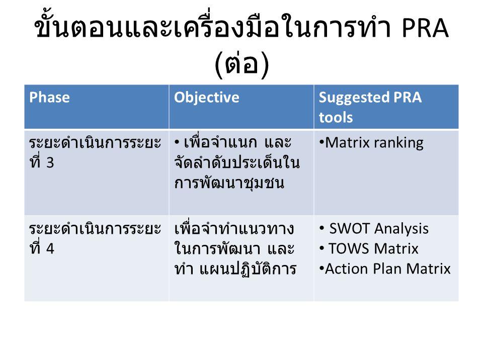 ขั้นตอนและเครื่องมือในการทำ PRA (ต่อ)