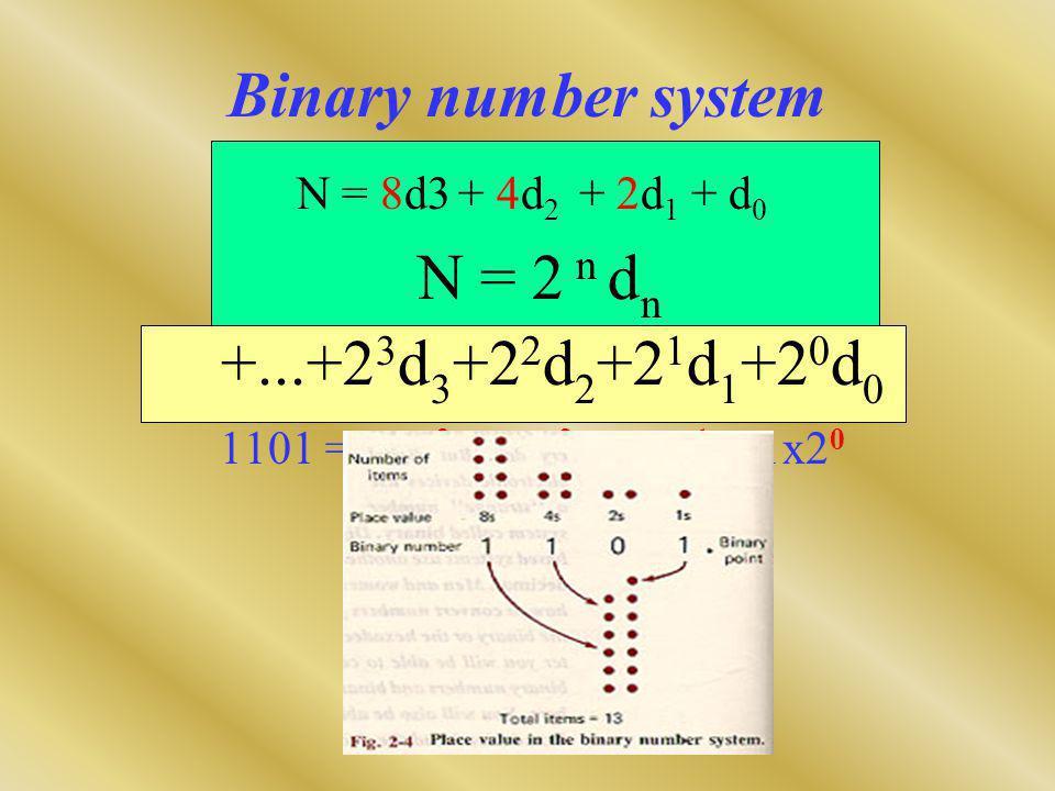 Binary number system N = 2 n dn +...+23d3+22d2+21d1+20d0