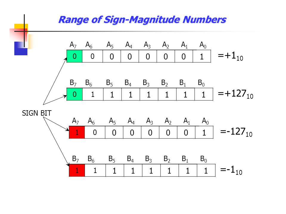 Range of Sign-Magnitude Numbers