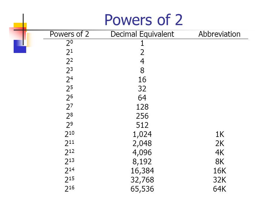 Powers of 2 Powers of 2. 20. 21. 22. 23. 24. 25. 26. 27. 28. 29. 210. 211. 212. 213. 214.