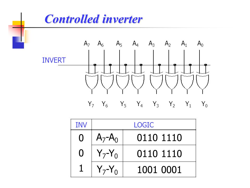 Controlled inverter A7-A0 0110 1110 1 Y7-Y0 1001 0001 INVERT INV LOGIC