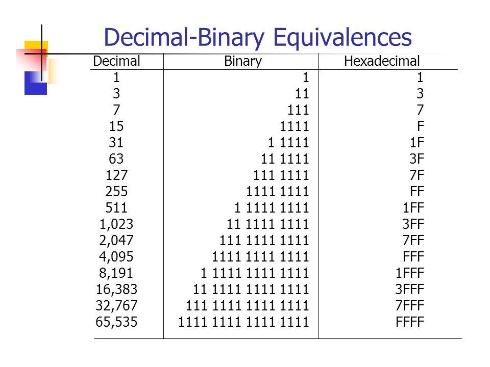Decimal-Binary Equivalences