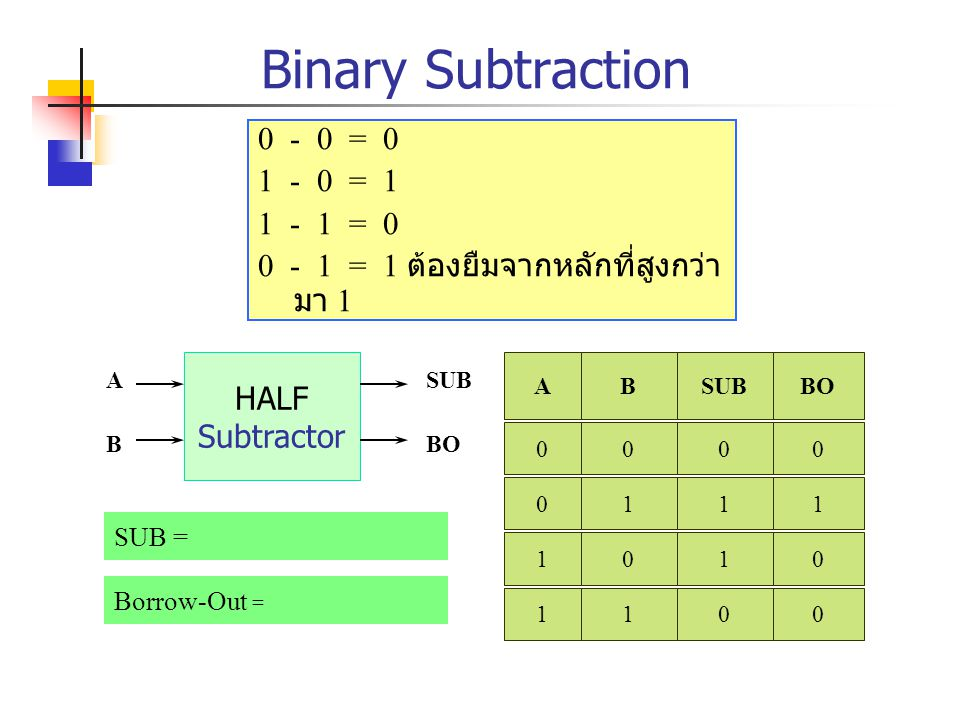 Binary Subtraction 0 - 0 = 0 1 - 0 = 1 1 - 1 = 0