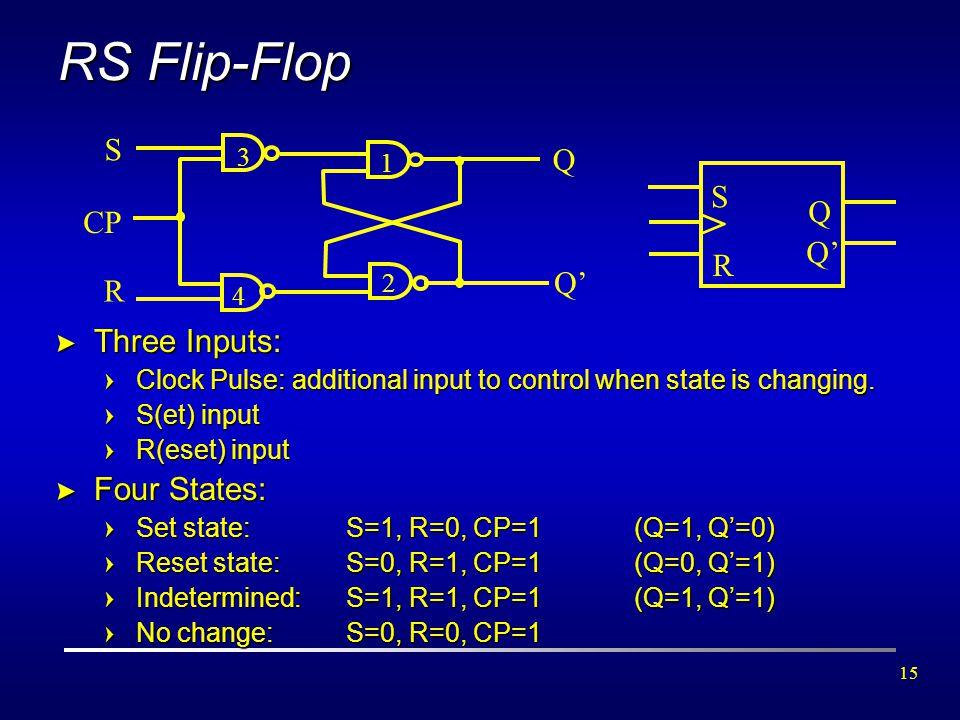 RS Flip-Flop > S Q S Q CP Q' R Q' R Three Inputs: Four States: 3 1