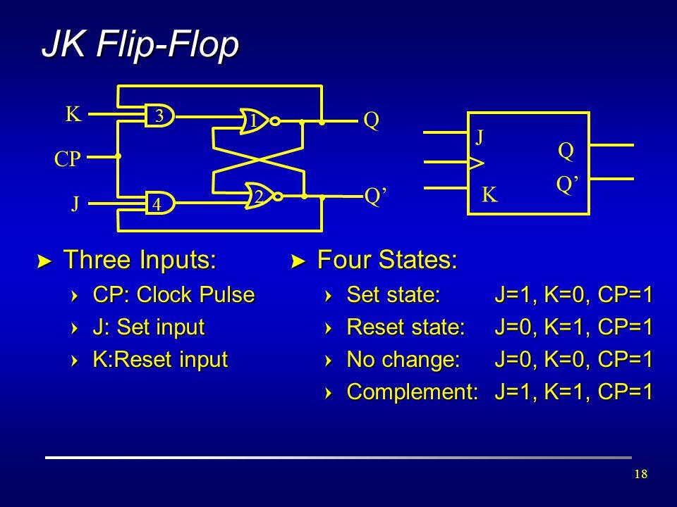 JK Flip-Flop > Three Inputs: Four States: K J Q Q' CP J Q Q' K