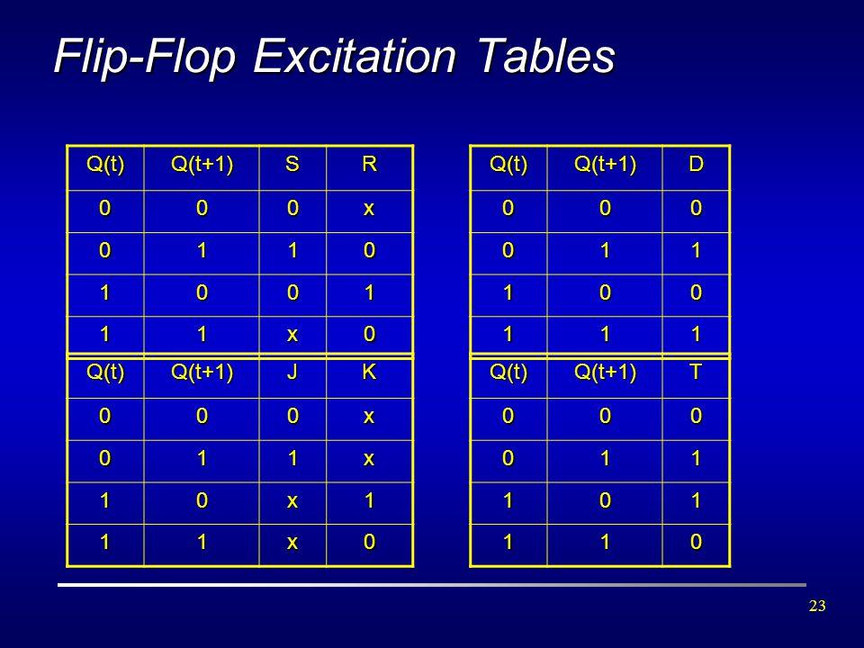 Flip-Flop Excitation Tables