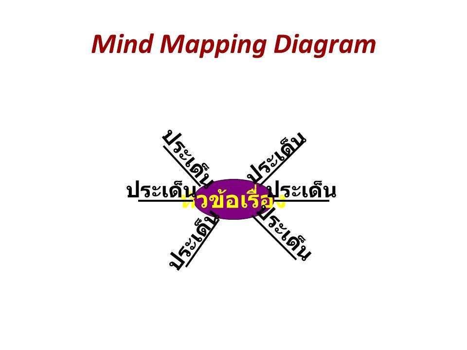 Mind Mapping Diagram หัวข้อเรื่อง ประเด็น ประเด็น ประเด็น ประเด็น