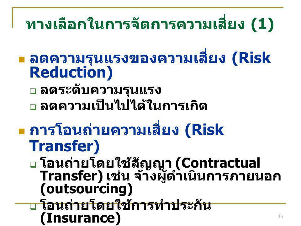 ทางเลือกในการจัดการความเสี่ยง (1)