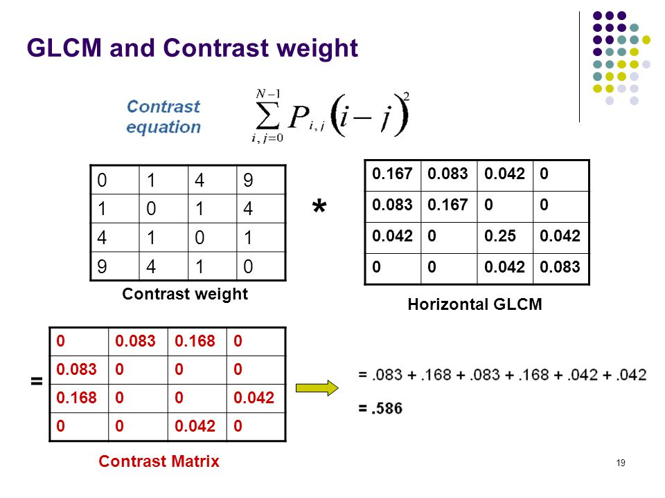 GLCM and Contrast weight