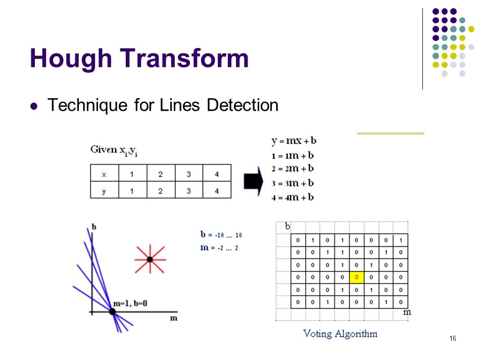 Hough Transform Technique for Lines Detection