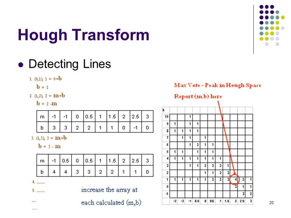 Hough Transform Detecting Lines