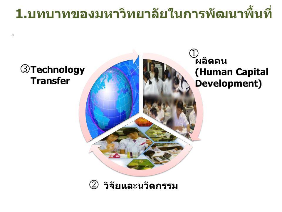 1.บทบาทของมหาวิทยาลัยในการพัฒนาพื้นที่