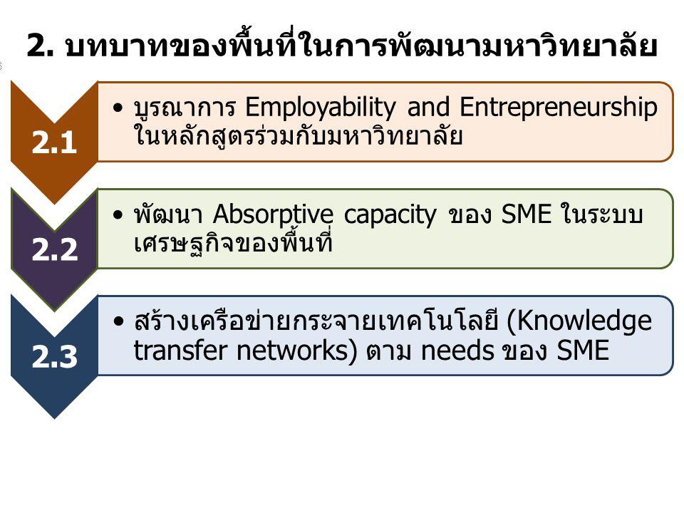 2. บทบาทของพื้นที่ในการพัฒนามหาวิทยาลัย