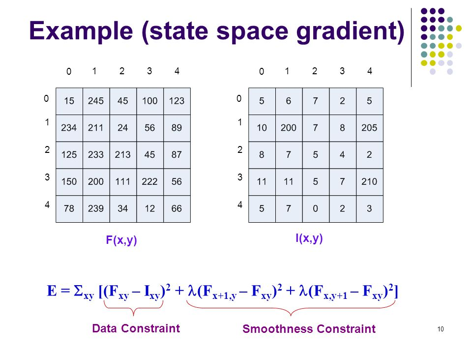Example (state space gradient)