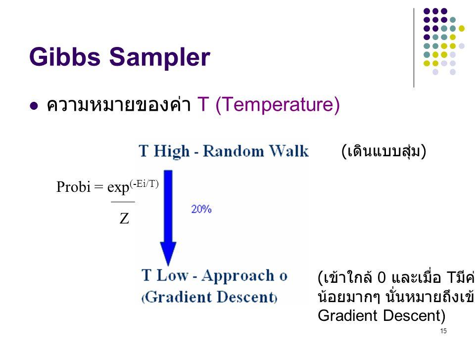 Gibbs Sampler ความหมายของค่า T (Temperature) (เดินแบบสุ่ม)