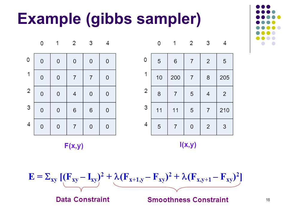 Example (gibbs sampler)