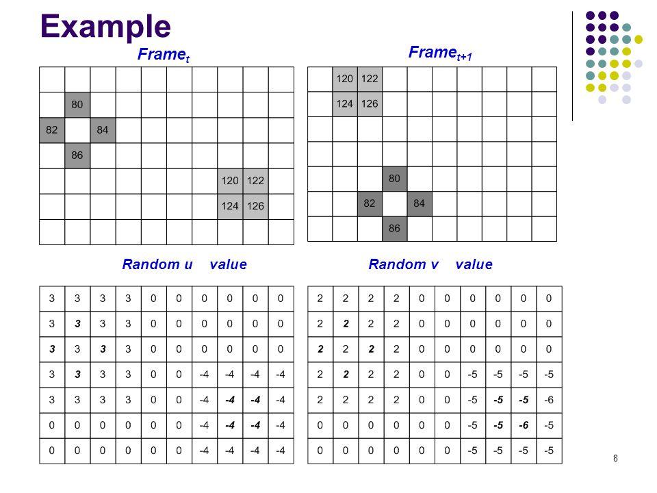 Example Framet Framet+1 Random u value Random v value