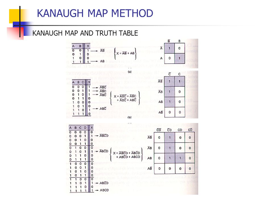 KANAUGH MAP METHOD KANAUGH MAP AND TRUTH TABLE