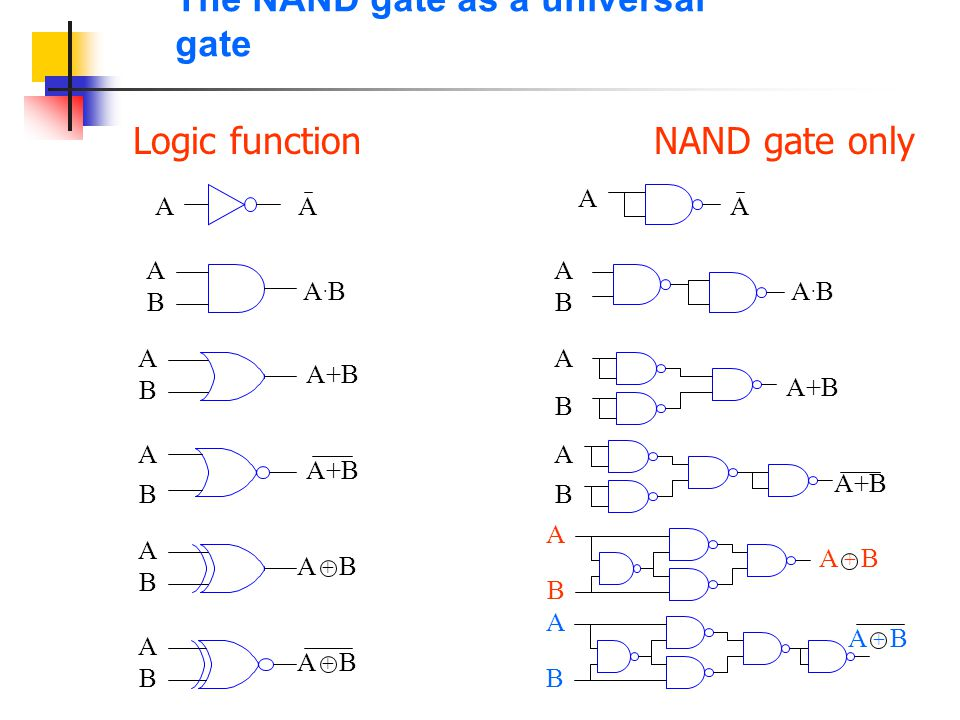 The NAND gate as a universal gate