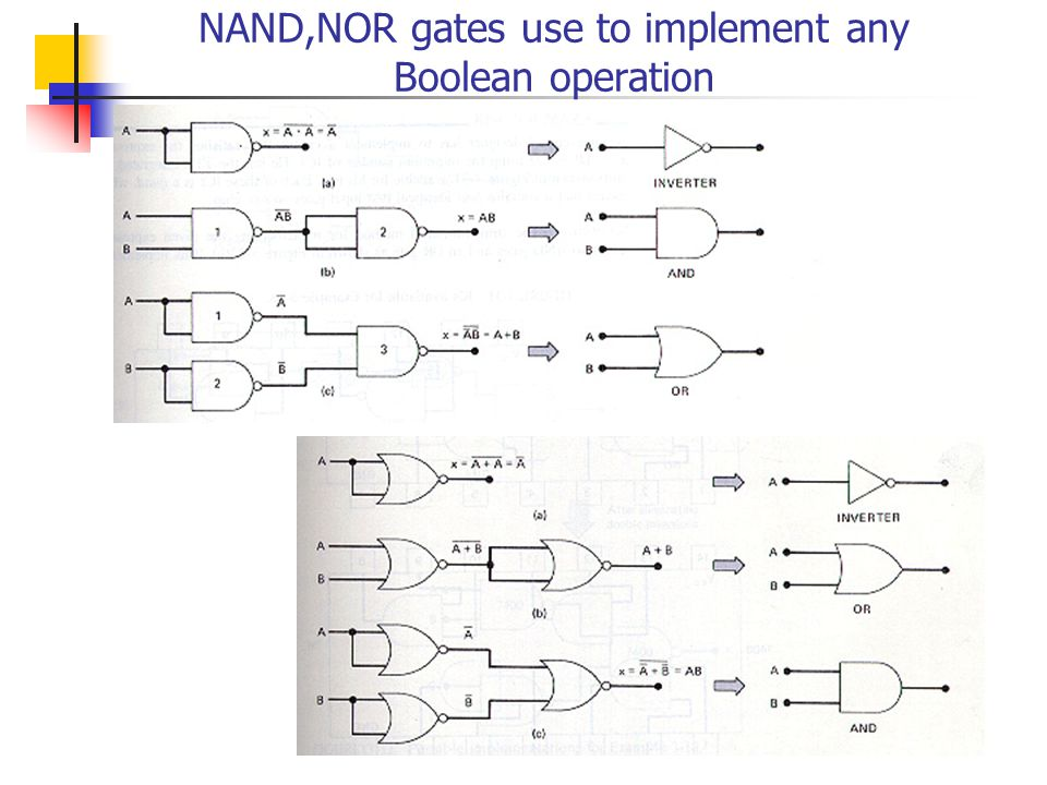 NAND,NOR gates use to implement any Boolean operation