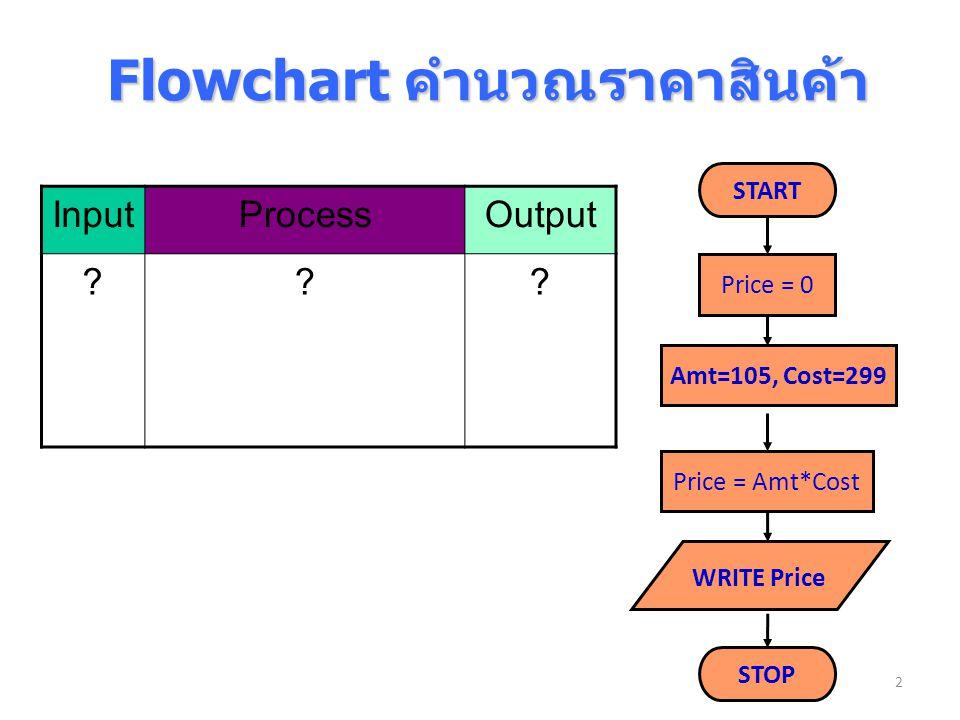 Flowchart คำนวณราคาสินค้า