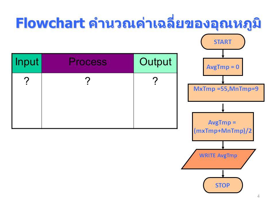 Flowchart คำนวณค่าเฉลี่ยของอุณหภูมิ