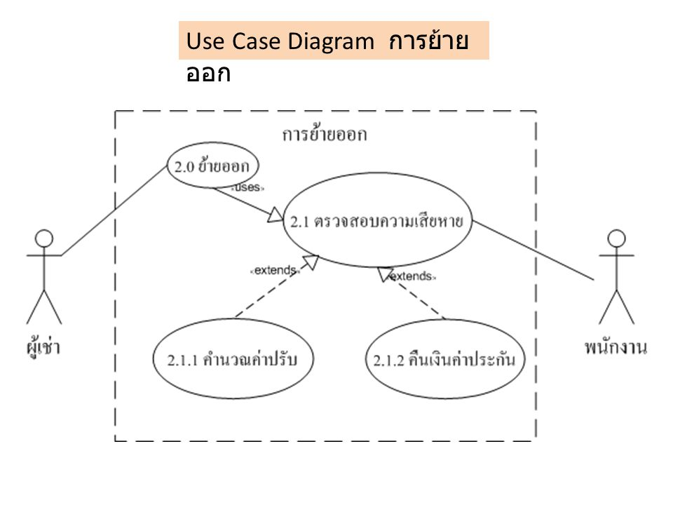 Use Case Diagram การย้ายออก